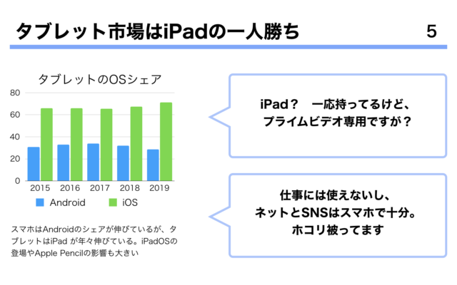 iPadをビジネスで活用すべき理由.005