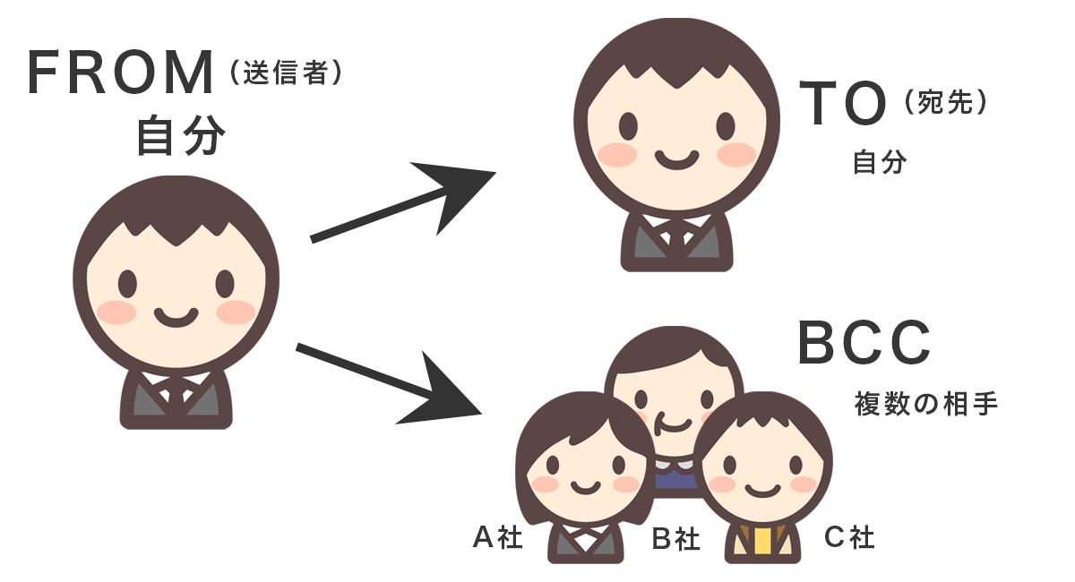 BCCで送る場合の図