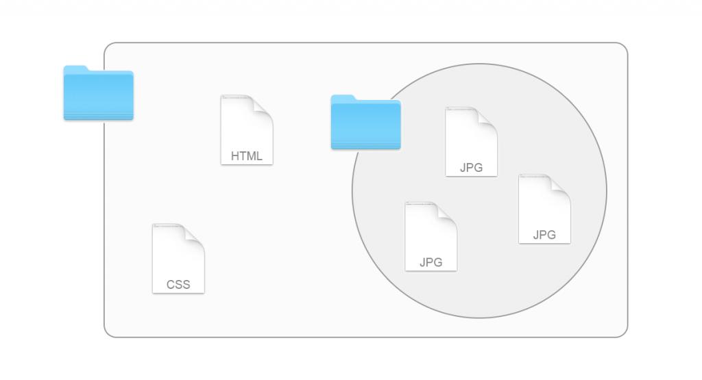 ホームページの階層構造〜ディレクトリでファイルを整理