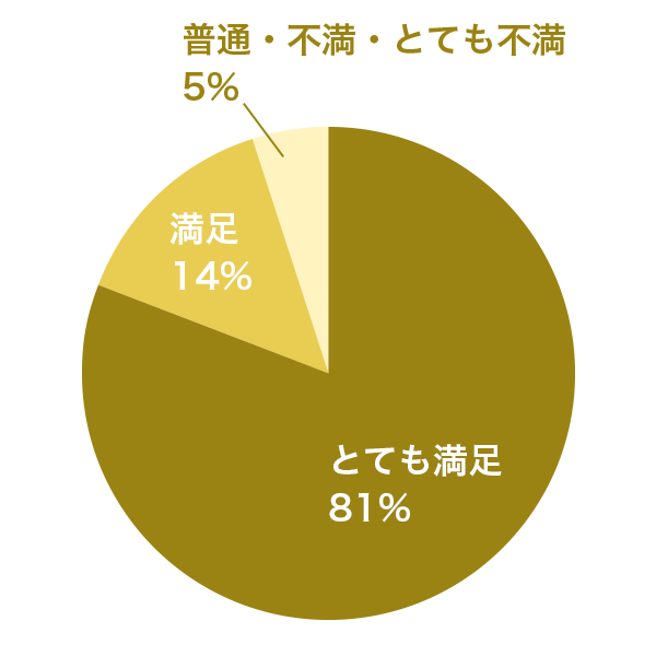 満足度グラフ