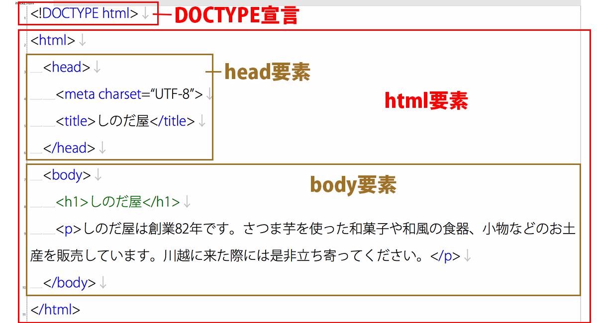 HTML文書の基本構造