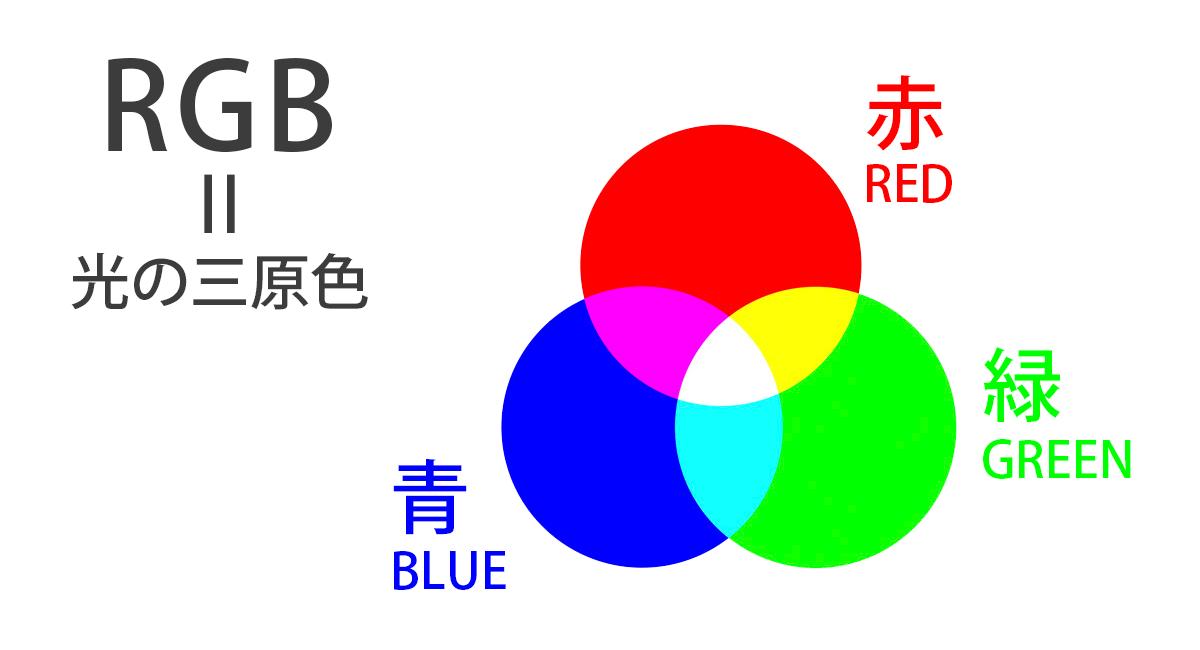CSS・RGBの図