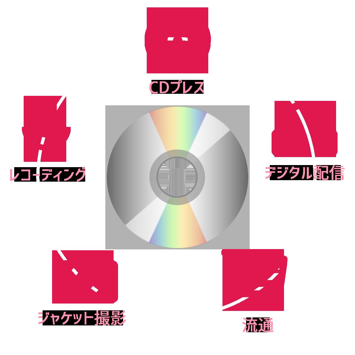 CDデビューしたい!