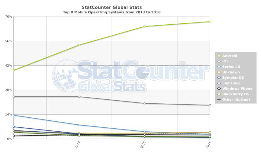 世界のスマホ〜OSのシェア推移