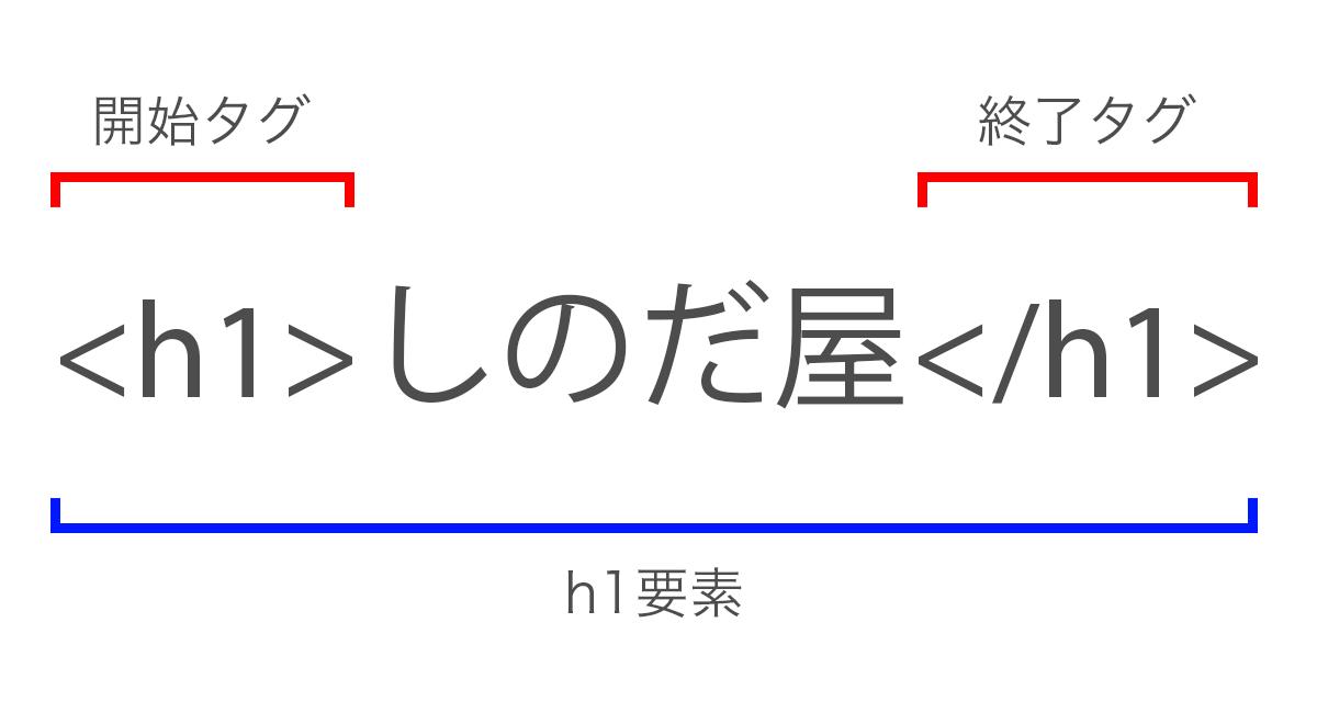 HTMLの要素とタグの説明