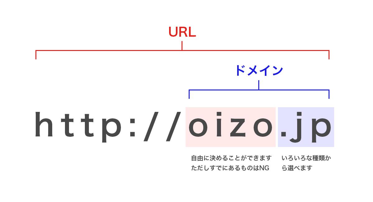 URL、ドメインの説明