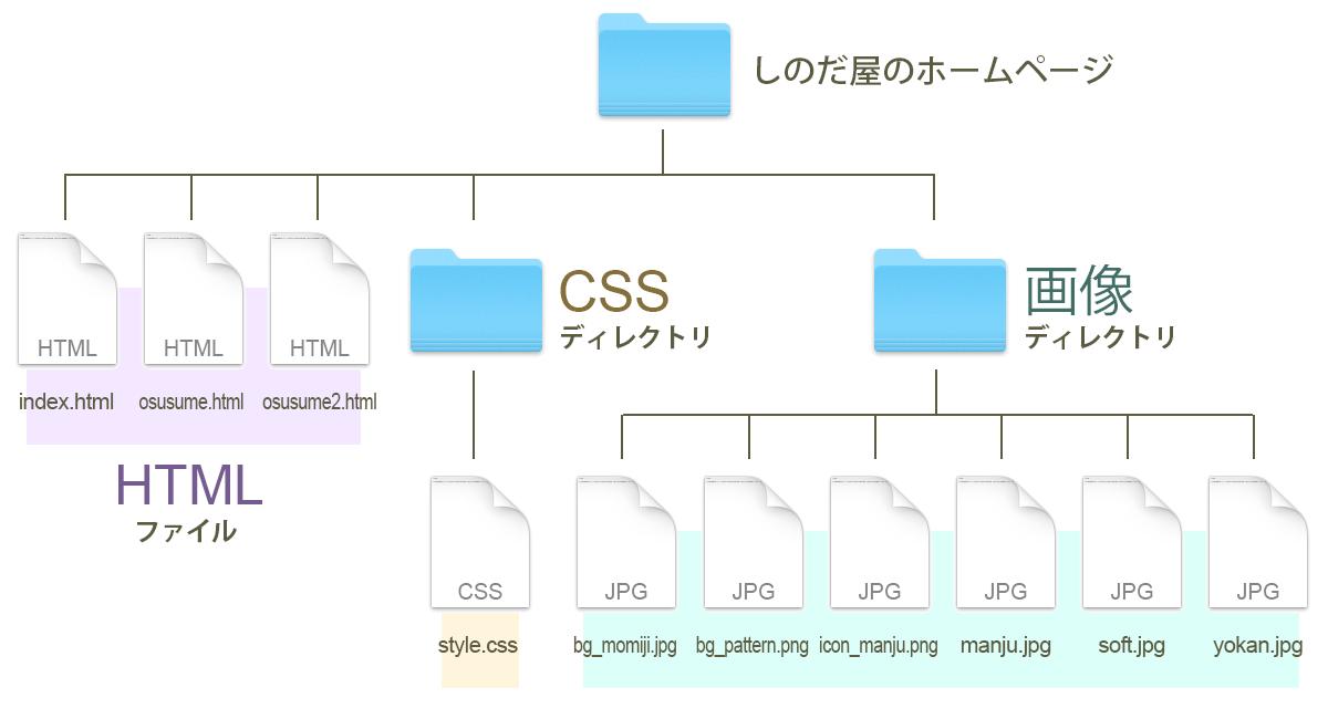 ディレクトリを使って理路整然としているホームページ構造